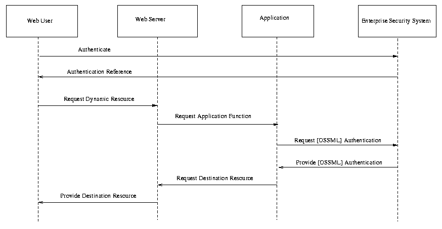 Oasis Security Services Use Cases Straw Man Draft 3