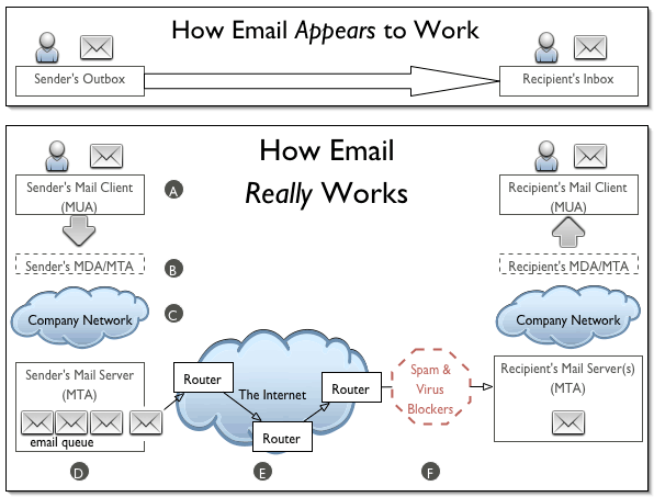 7 how email really works diagram showing how email appears to be a direct transfer from originating sender to recipient altavistaventures Gallery