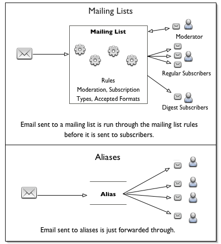 2 Mailing Lists And Aliases