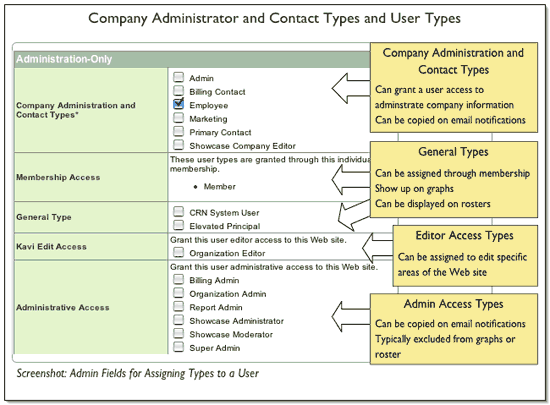 14  Types: Company, User and Contact Types