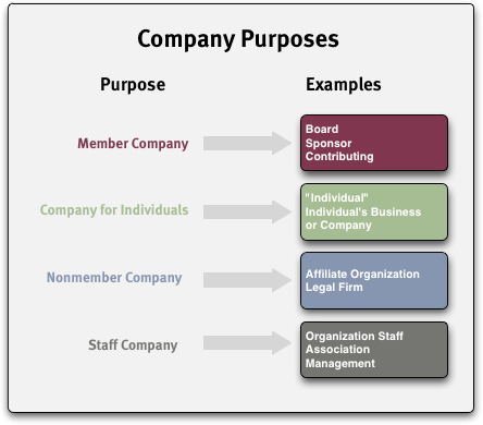 "understanding the organisational purposes of businesses Changes will have the greatest impact on their businesses in the  as ""the study of the organisational  on understanding the external environment."